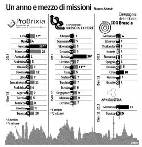 Fonte: Confapi- Brescia, un anno e mezzo di missioni delle aziende bresciane
