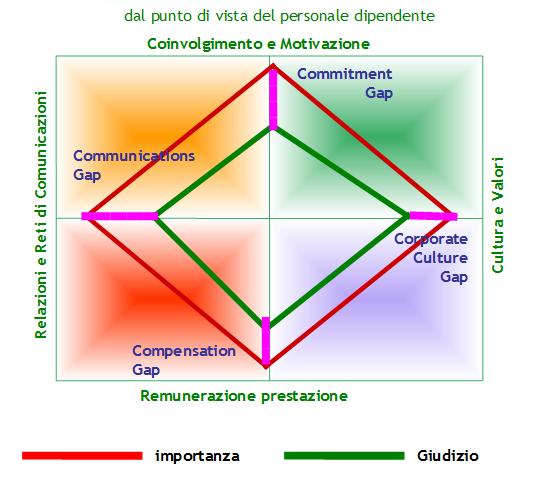 radar-performance-comunita-organizzativa