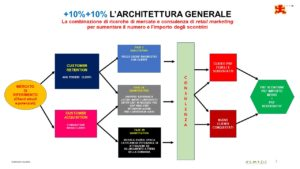 10+10 ARCHITETTURA GENERALE SH9N2054H